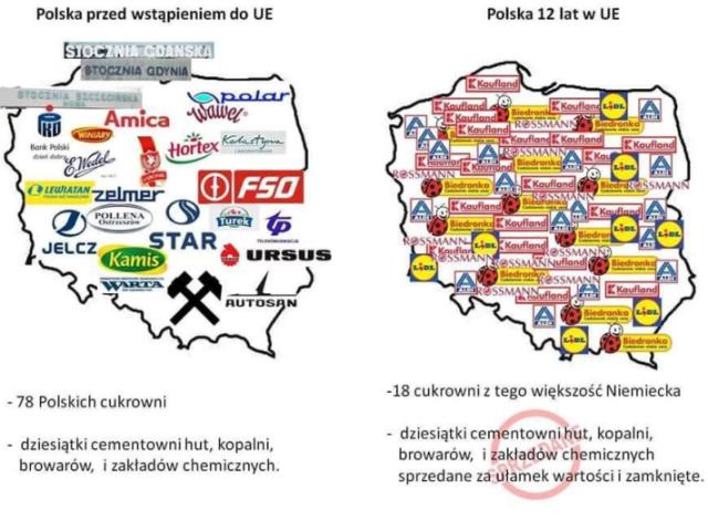 Polen Grafik