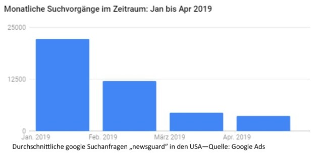 NewsGuard-Suchanfragen-bei-google-usa